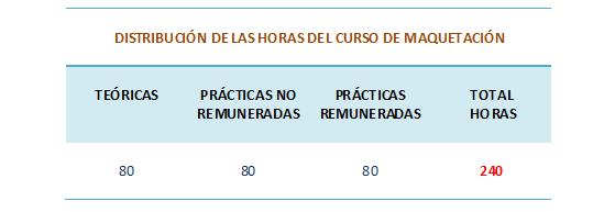 Distribución de las horas teóricas y prácticas de los cursos de maquetación
